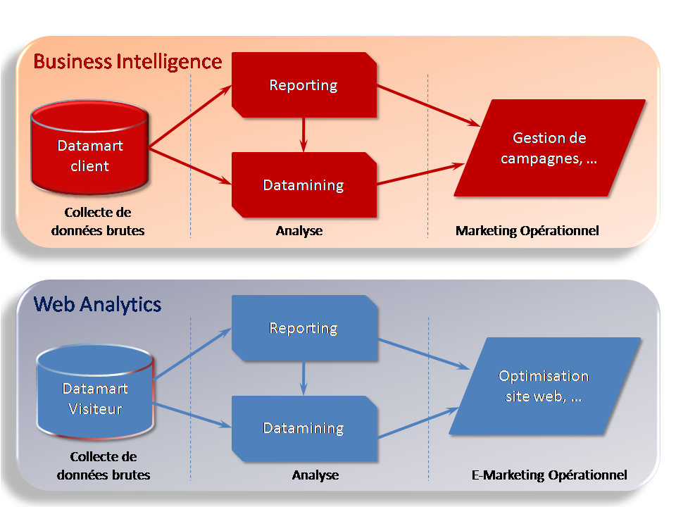 Datamining vs Web Analytics