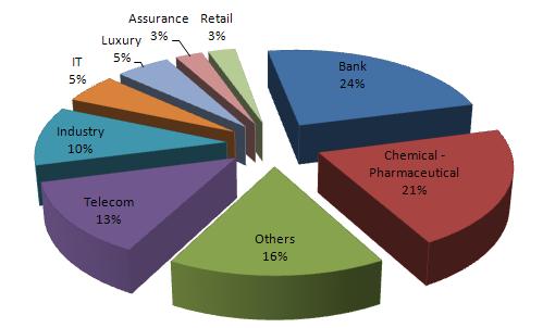 Répartition par secteur d'activité